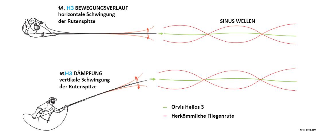 ORVIS Helios 3 Fliegenrute NEU - vermindert Schwingungen in der Rute